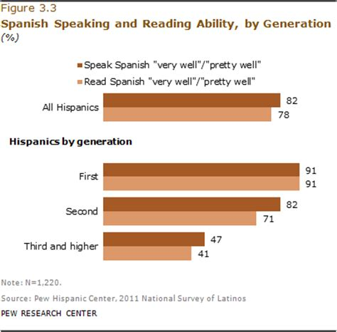 The Effects of English Language Proficiency on Adjustment